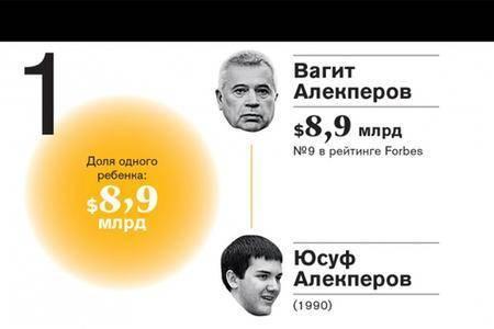 Юсуф Алекперов (№1) — $8,9 млрд, Тара Мельниченко (№2) — $8,2 млрд, Виктория Михельсон с братом (№3) — по $7,2 млрд