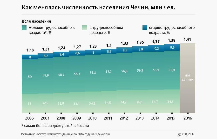 «Строил, строил и наконец построил» — итоги правления Кадырова