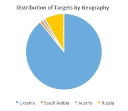 Международные эксперты обнаружили масштабную операцию кибершпионажа против Украины