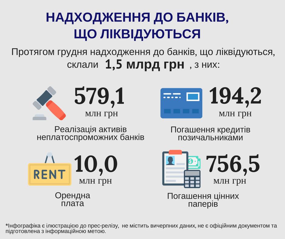 В декабре на счета банков-банкротов поступило 1,5 млрд