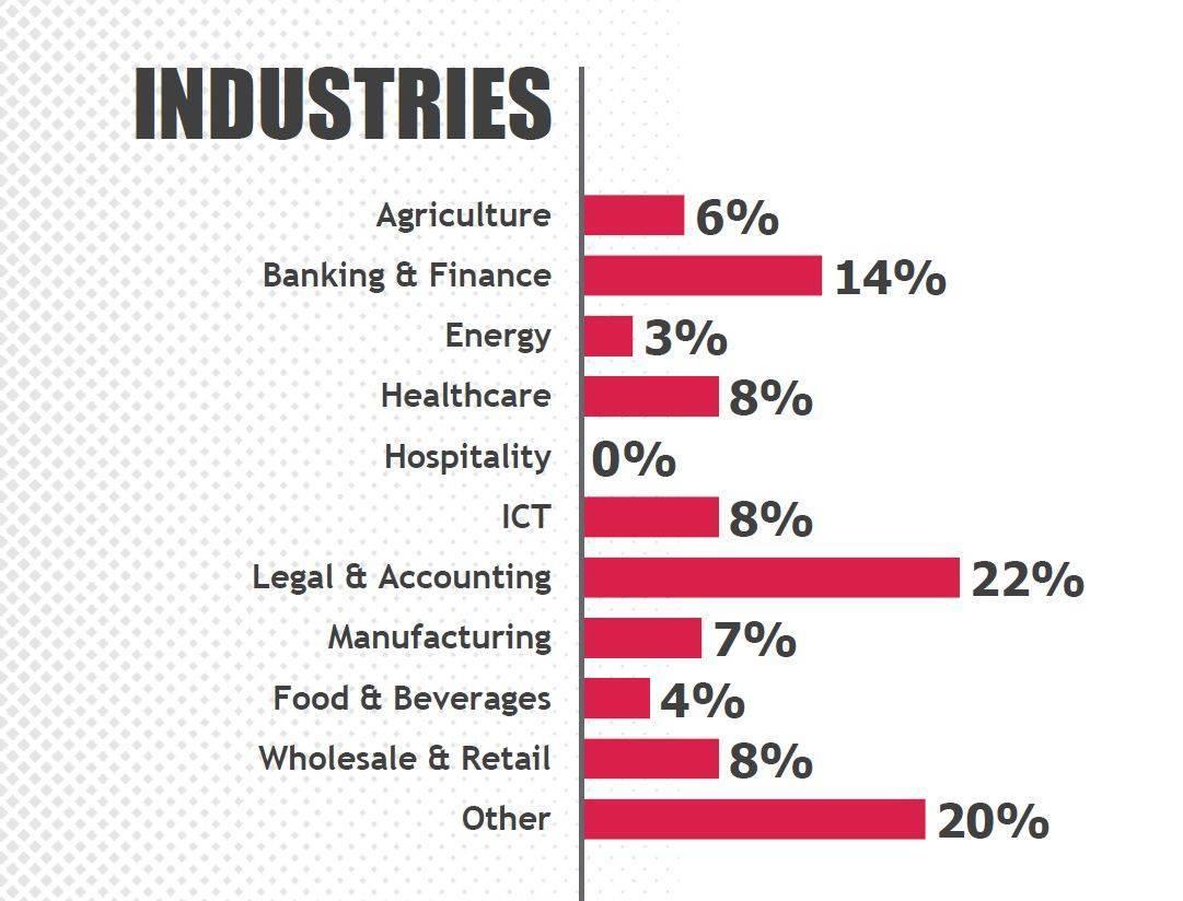Бизнес не видит результатов реформ: Коррупция в Украине вернулась к уровню 2014 года