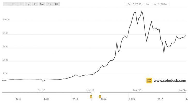 Как курсом биткоина манипулировали финансовые аферисты