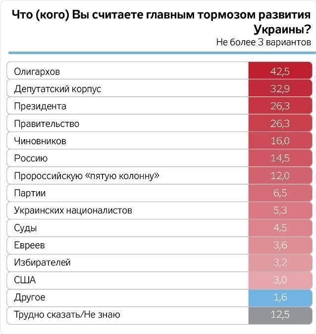 42,5 % опрошенных считают олигархов главным тормозом развития страны