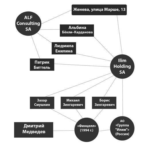 Старые друзья Медведева хотят купить краденное Бакиевым у Реймана