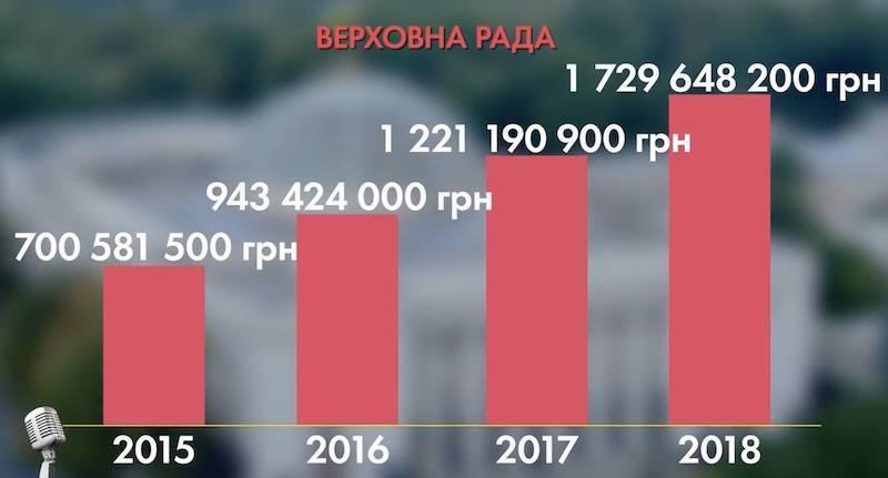 Миллиарды украинцев на содержание бездарной власти: что изменилось после Майдана