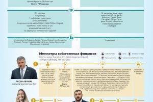 Ни стыда, ни совести: главный «любий друзь» президента Кононенко переписал кучу недвижимости на супругу