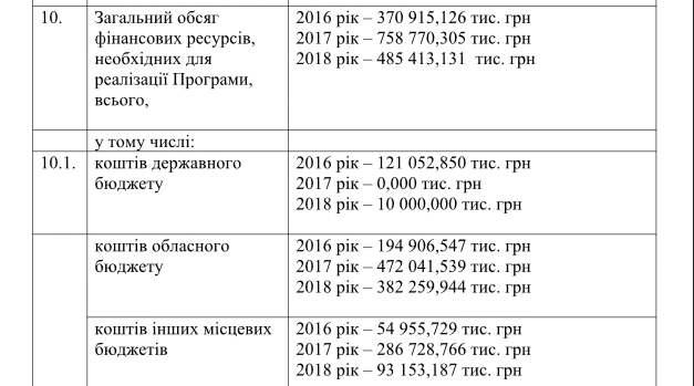 В 2018 году администрация Горгана освоит полмиллиарда на застройке Киевской области
