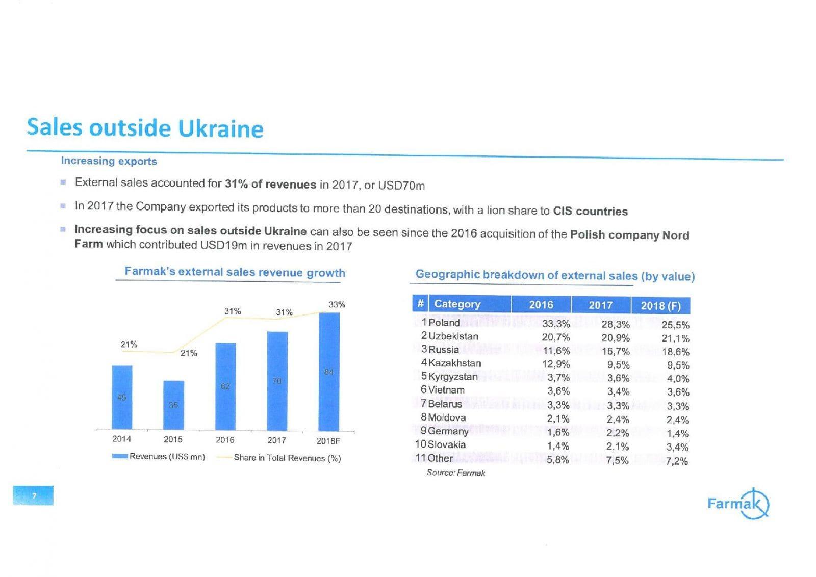 «Фармак» Жебровской хочет наладить экспорт в Россию