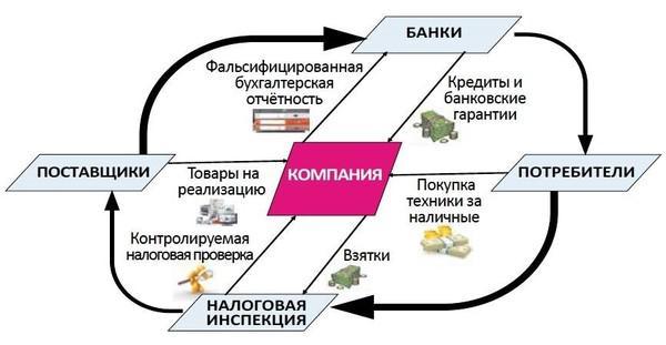 «Отрицательные капиталы» Валерия Ковалева