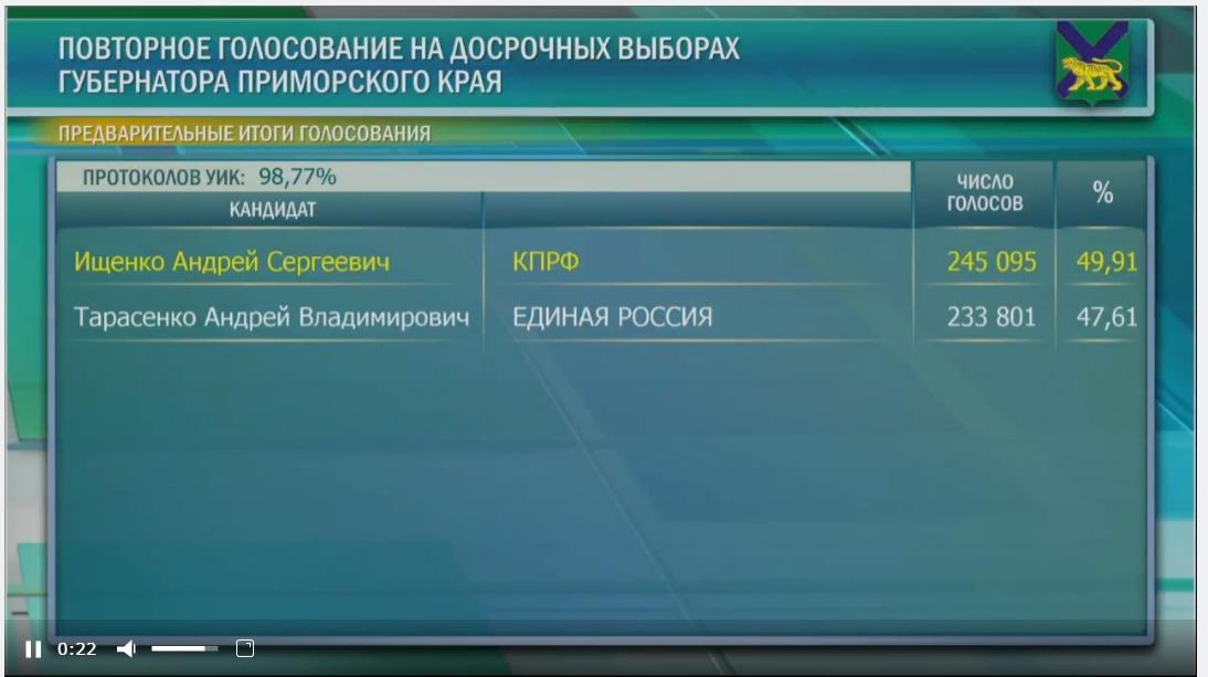 Как нарисовали победу Тарасенко в Приморье — Журнал Александра Киреева: о политике, выборах и не только.