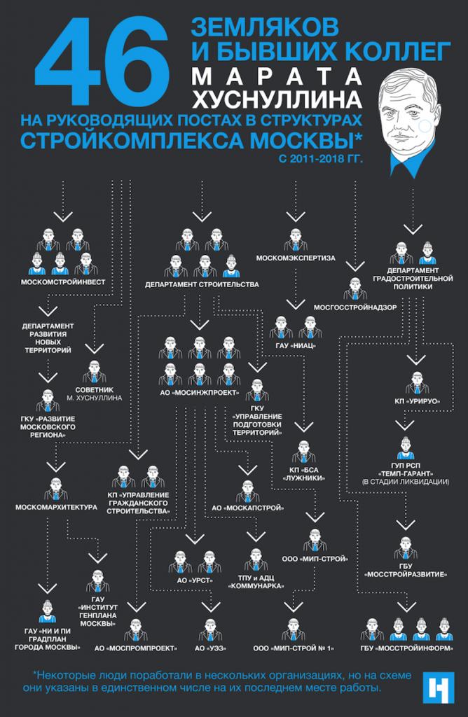 Россией правят одни и те же «кланы» чиновников, курсирующие по ведомствам и осваивающие миллиарды