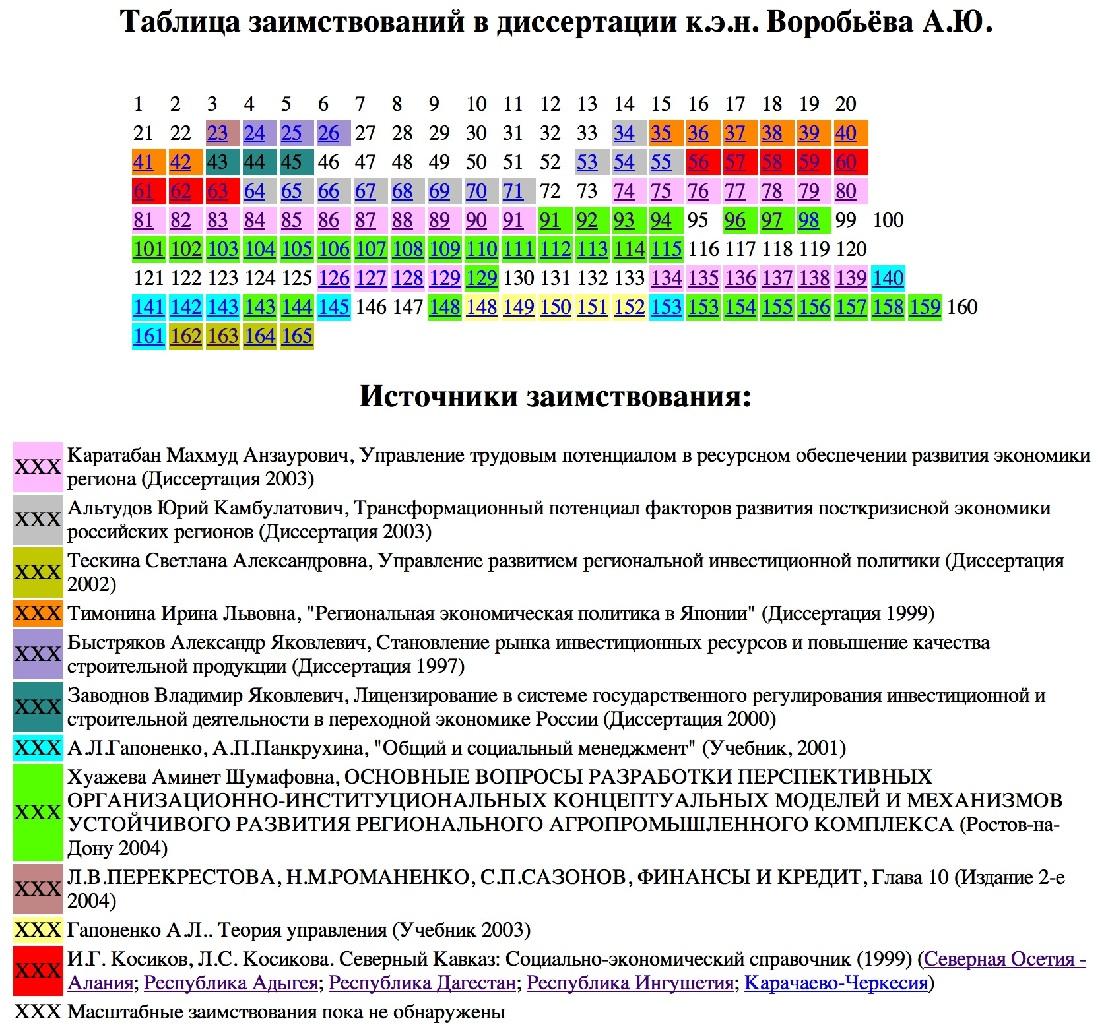 Диссертация Андрея Воробьёва «пахнет липой», но писать об этом он запретил