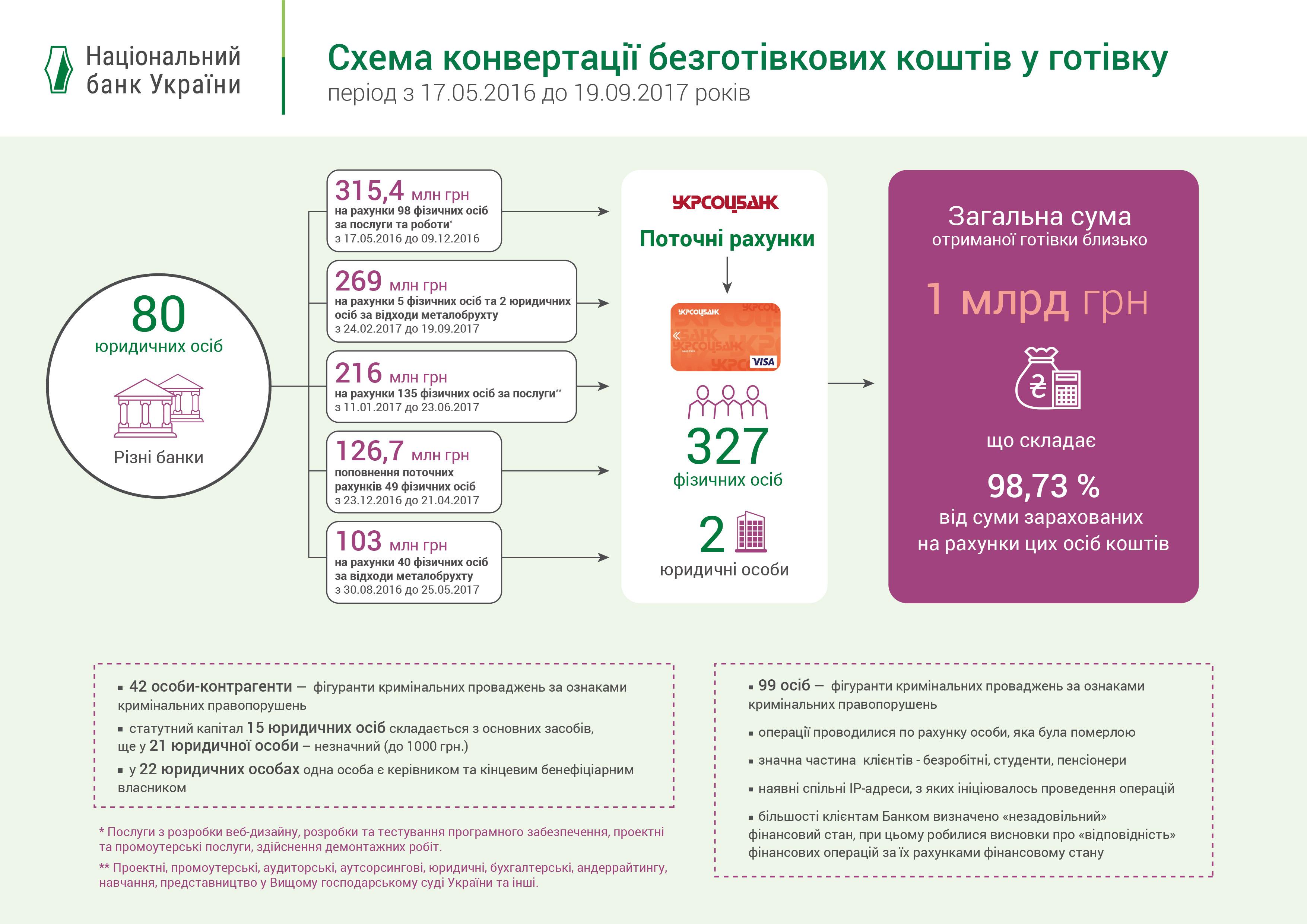 НБУ раскрыл детали обналичивания 1 млрд грн в Укрсоцбанке