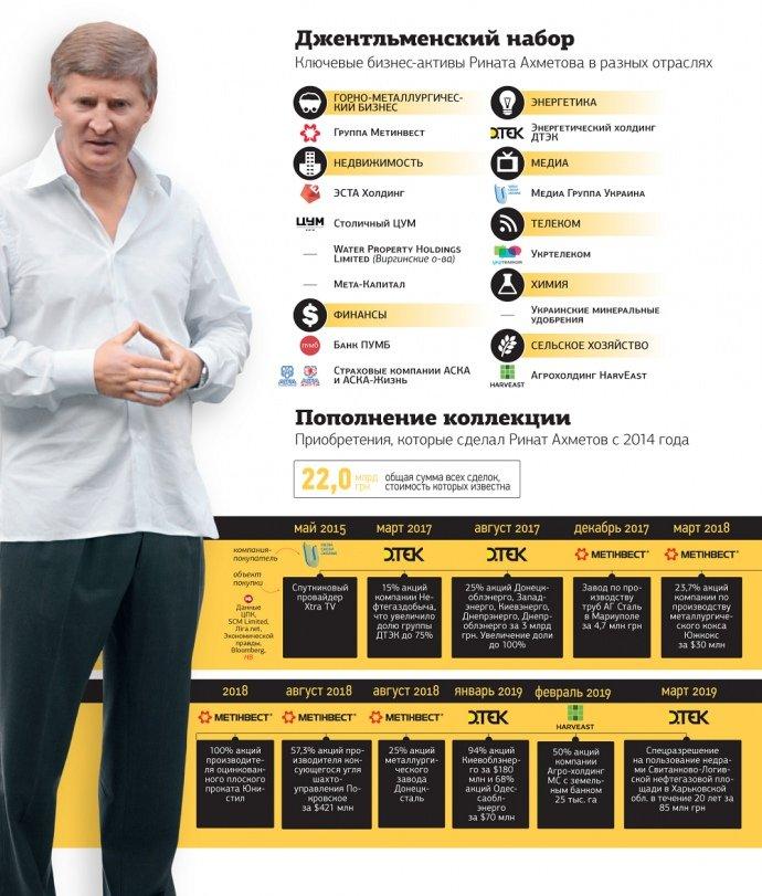 Ахметов за 5 лет купил активов на 22 миллиарда гривен
