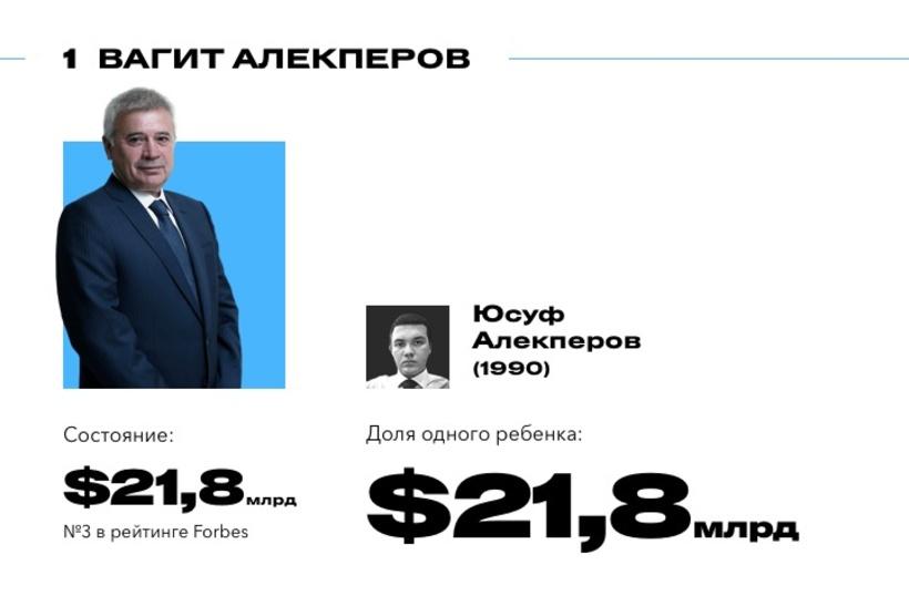 Как российские миллиардеры пополняют список Forbes своими детьми