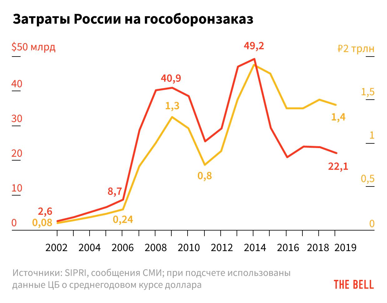 «Курганец», «Бумеранг», «Панцирь» — российские военные новинки ждет лишь мелкосерийное производство