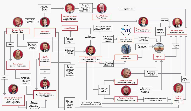 Проклятый Trump Tower Moscow американского президента
