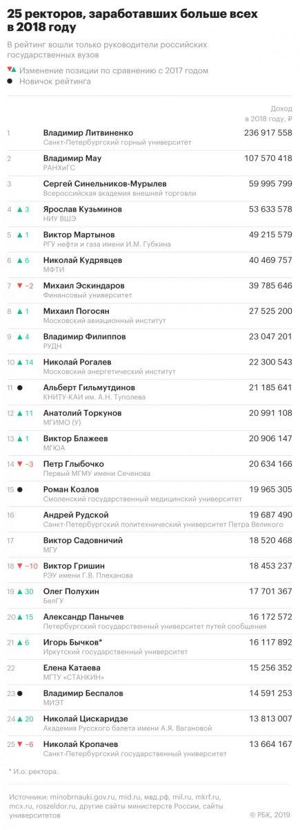 Самым богатым ректором России вновь стал Владимир Литивненко
