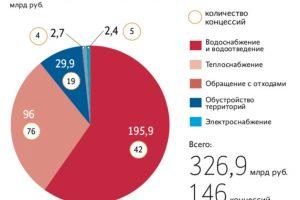 Компанию Игоря Чайки власти завалят мусором