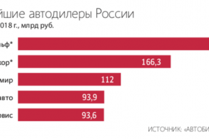 """Следственный комитет обкатывает на """"Рольфе"""" новую схему"""