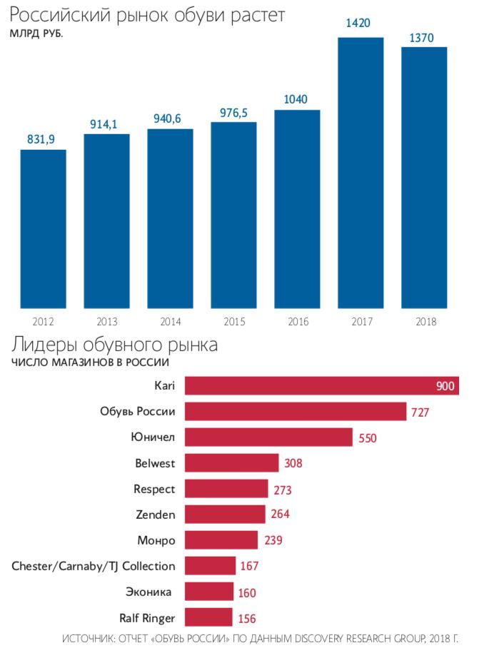 Михаил Прохоров перестал быть акционером «Обуви России»