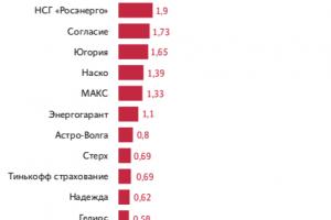 «Стерху» Семена Березина связал крылья Российский союз автостраховщиков
