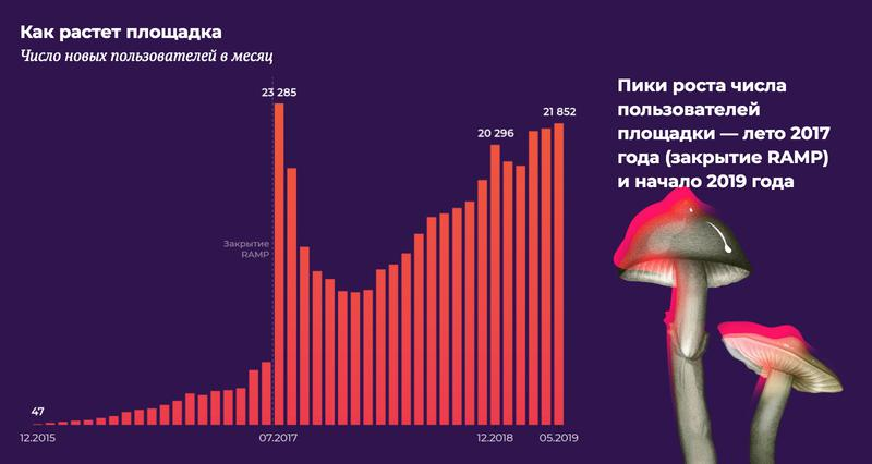 Как устроен рынок наркоты в русском даркнете