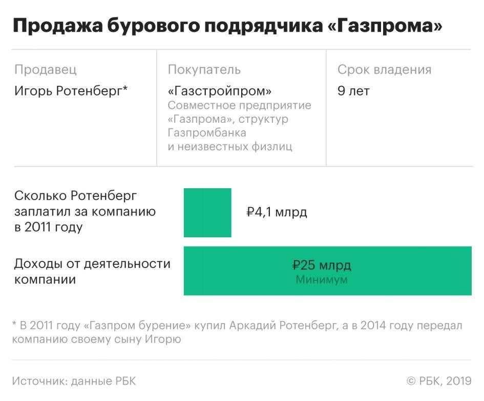 Игорь Ротенберг выгодно добурился до «Газпрома»