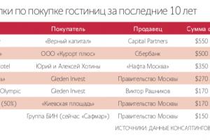 «Синдика» сенатора Канокова с партнером выкупили бывший отель «Мостовика» в Сочи