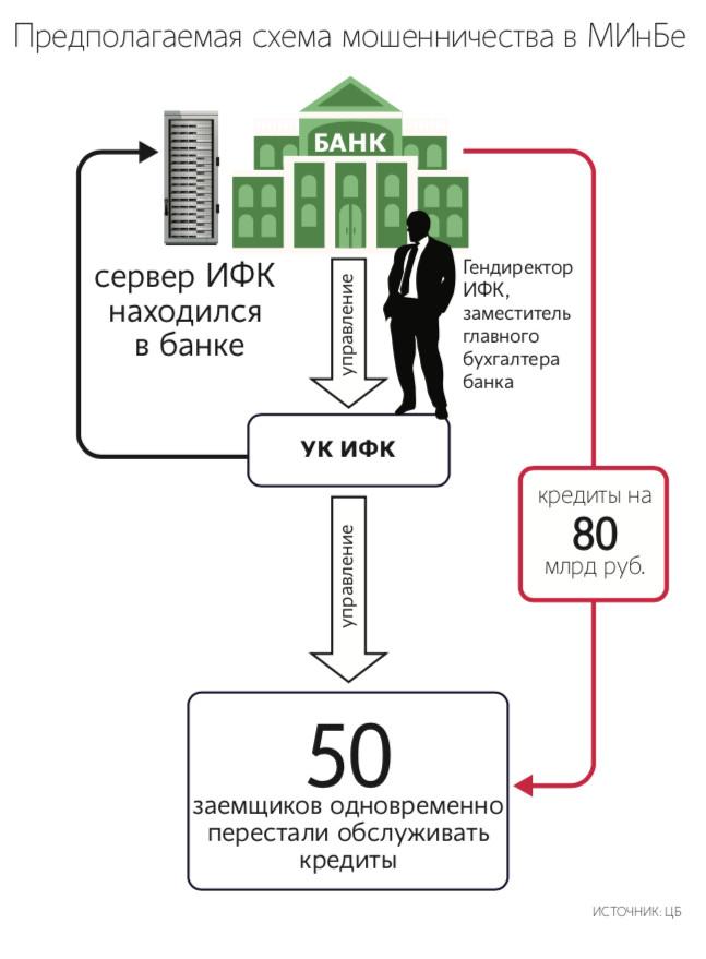 ЦБ обнаружил в санируемом МИнБе «центр управления полетами» за 80 миллиардов рублей