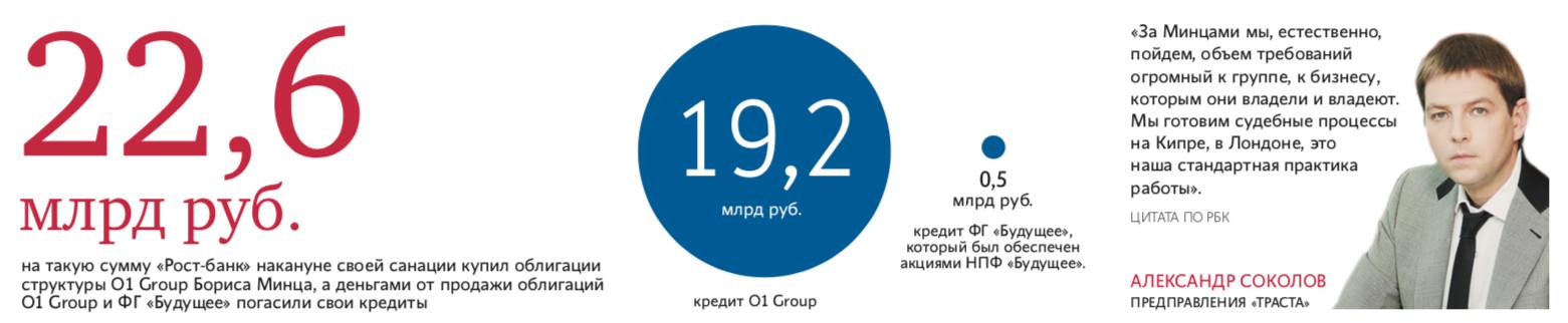 Борис Минц попал в кабалу к банку «Траст»