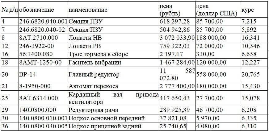«Вертолеты России» бьют рекорды по высоте цен на техобслуживание