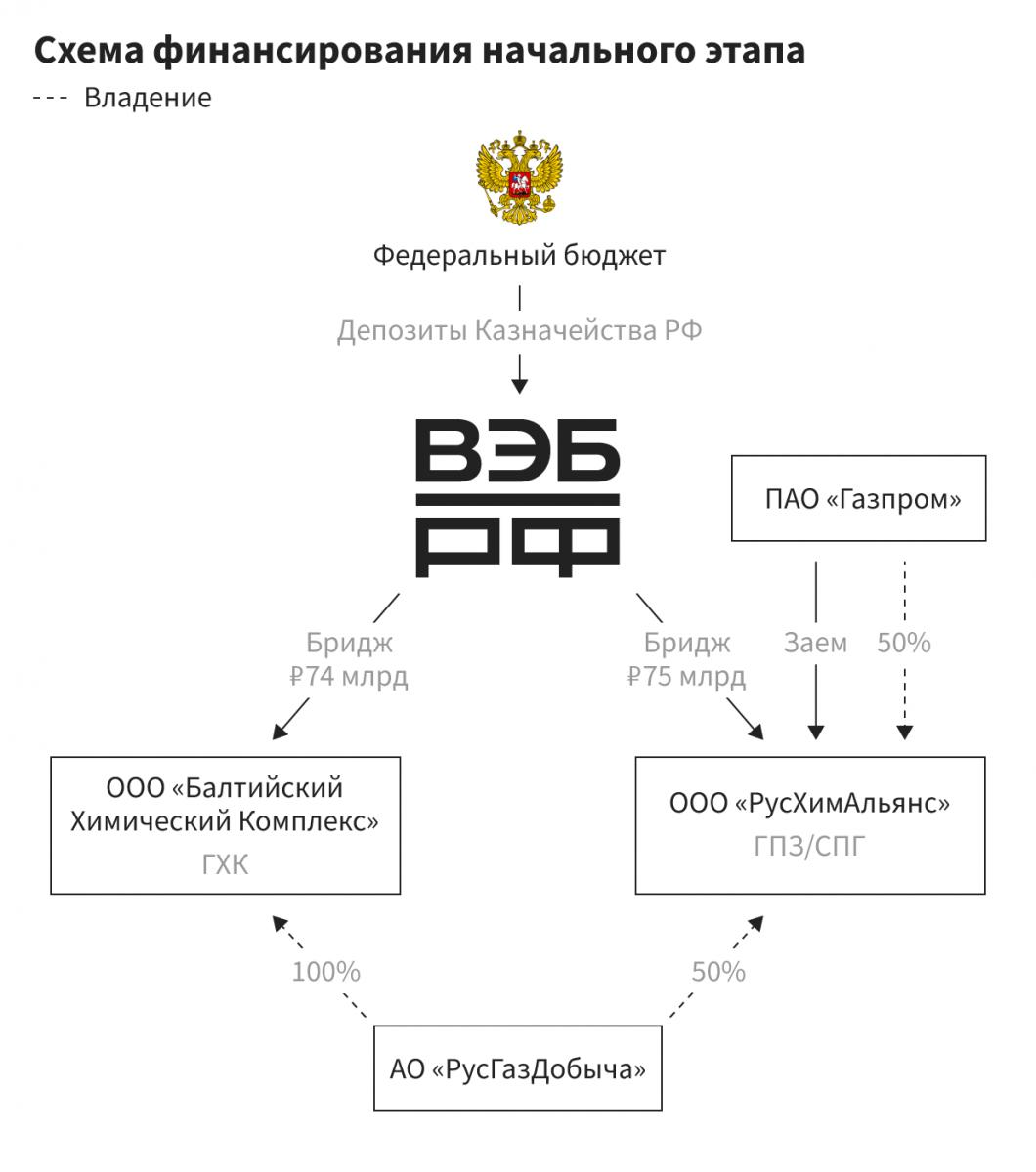 Алексей Миллер засунет ФНБ в Усть-Лугу
