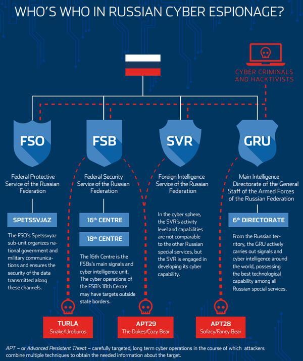 «Русские хакеры» не делятся кодом