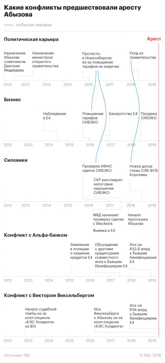 Министр-аниматор: как Михаил Абызов попал в правительство и в СИЗО