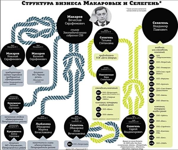 Вячеслав Макаров устроил компании Мурова разнос