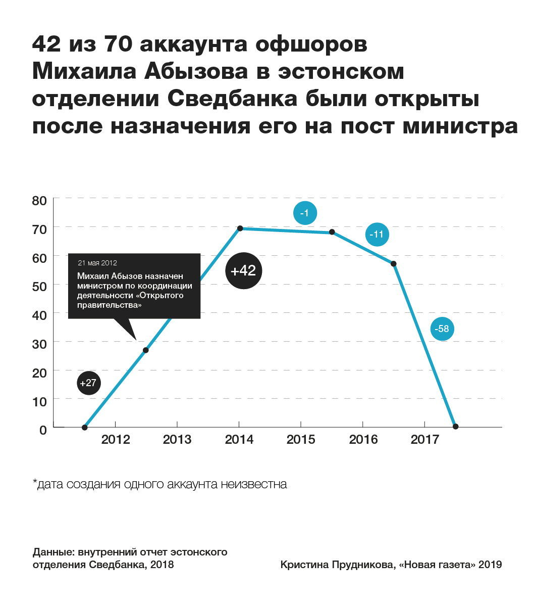 Михаил Абызов сплел сеть из офшоров