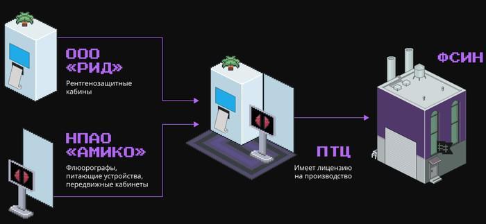 Рентгеновская утечка на 456 миллионов