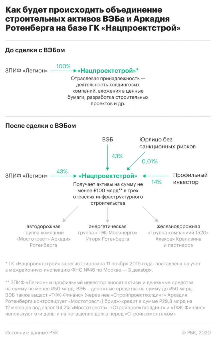 Игорь Шувалов и Аркадий Ротенберг раскинули «Понтон»