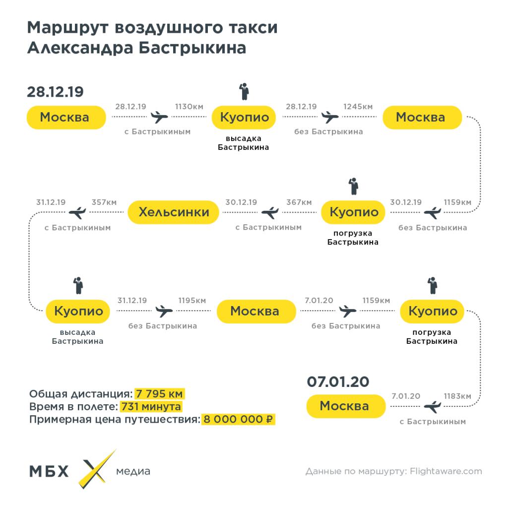 Александр Бастрыкин накатался в Финляндии на миллионы рублей
