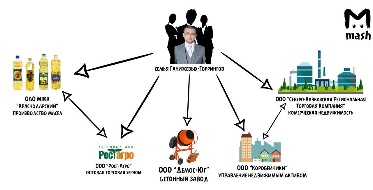 Руслан Горринг оказался сыном экс-прокурора Ингушетии