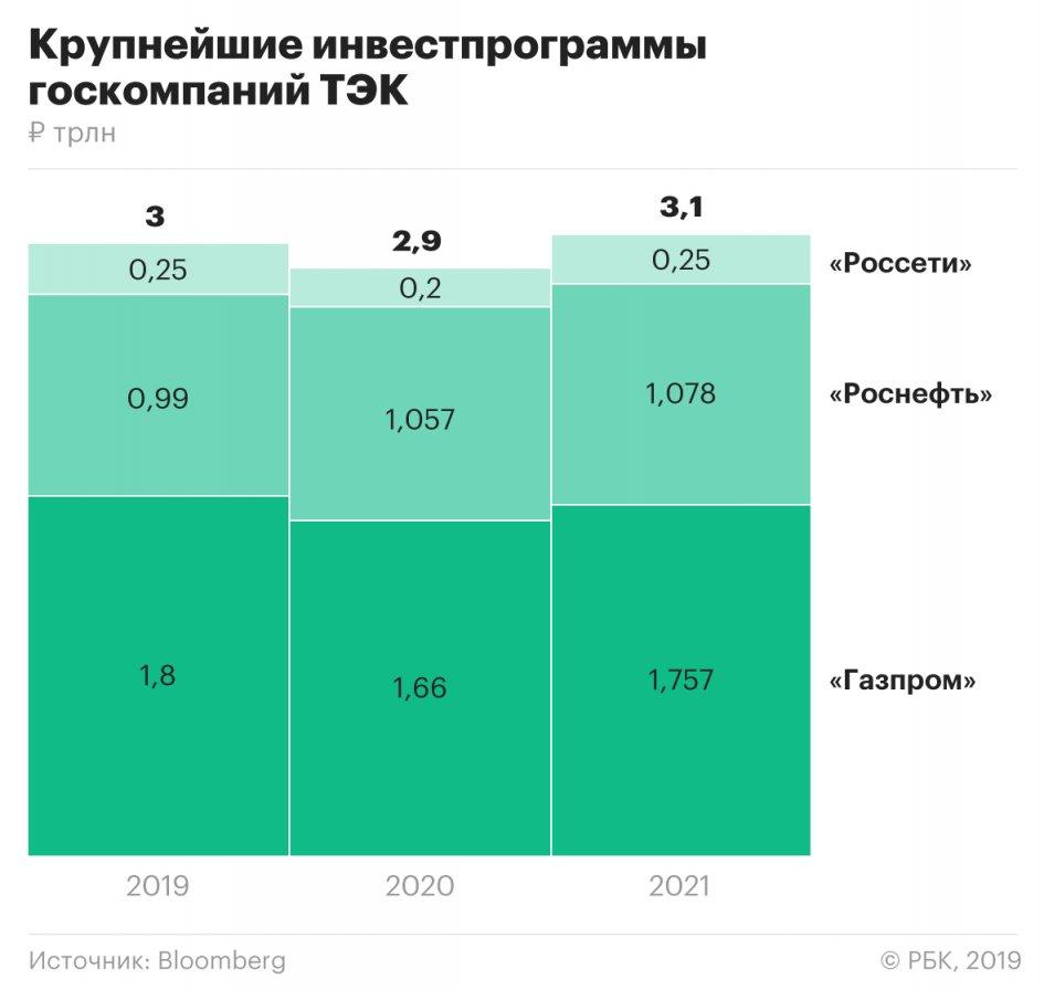 Дмитрий Козак поможет российской оборонке деньгами энергетиков