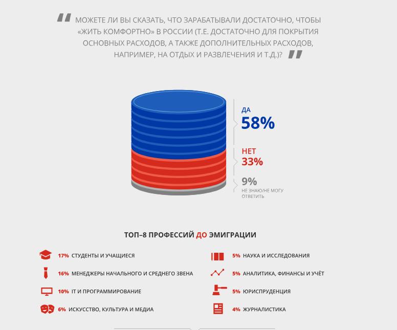 «Путинский исход»
