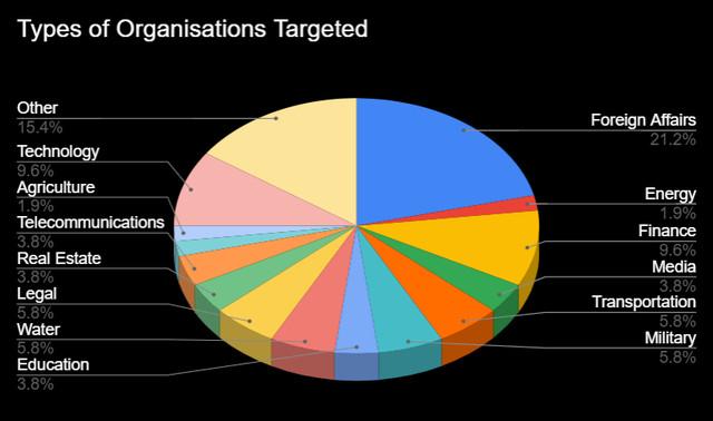 Фишеры собирают данные email-аккаунтов чиновников Белоруссии, Украины, Узбекистана